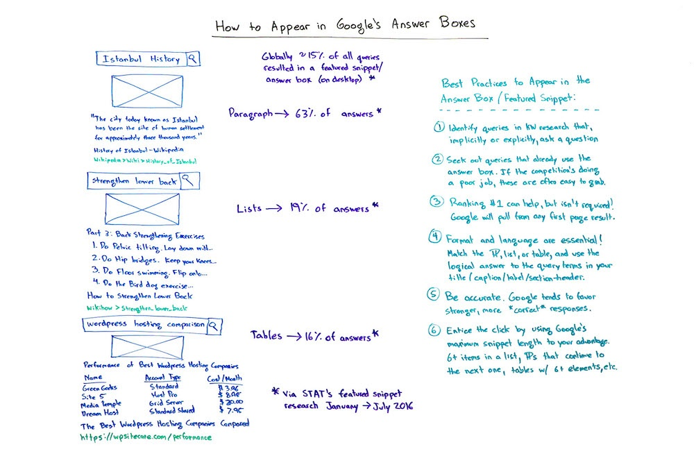 how-to-appear-in-googles-answer-boxes-whiteboard-friday